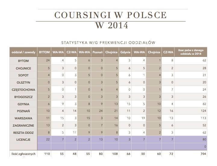 statystyki 2014